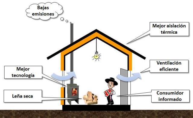 uso_eficiente_de_leña